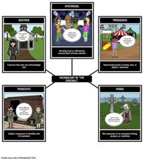 Great Thesis Statements For The Crucible: Thesis argument